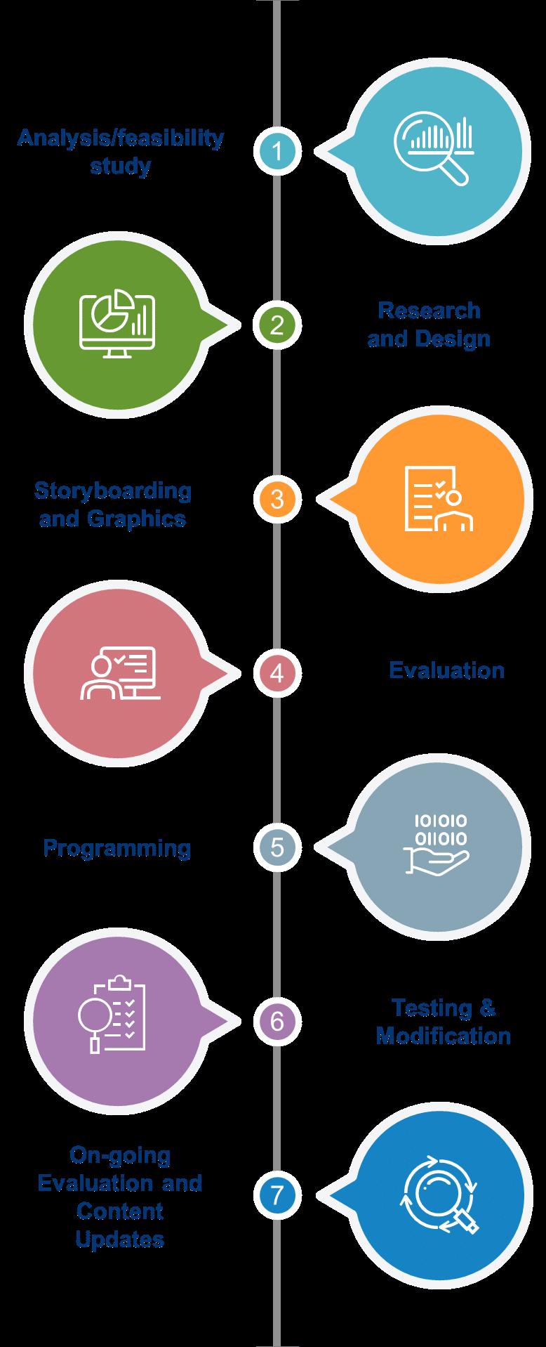 e-learning-course-creation-360